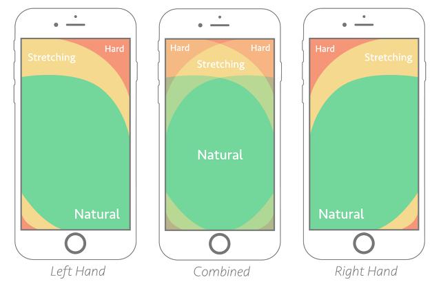 엄지영역(the Thumb Zone) : 모바일 사용자를 위한 디자인