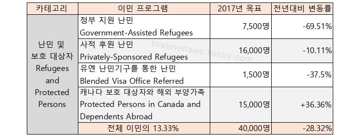 캐나다 난민 프로그램 입니다