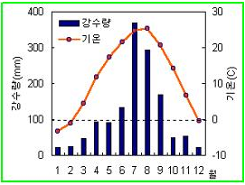 한국 강수량, 한국 습도, 한국 날씨,
