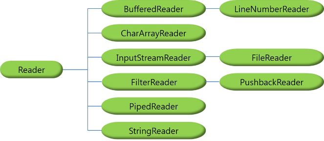 how to read inputstream in java