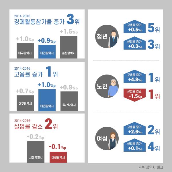 민선6기 경제활동참가율
