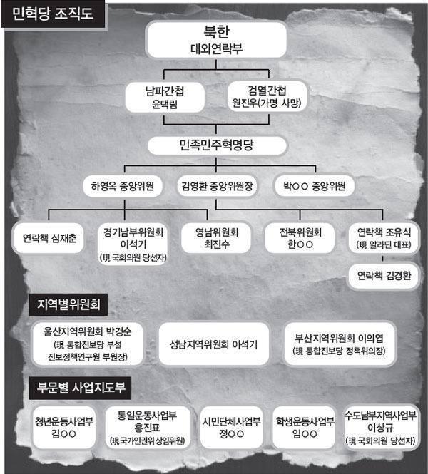 민혁당 조직도