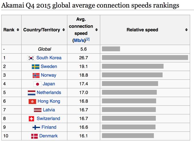 해외여행 인터넷 속도,