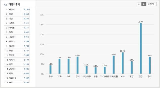 태양의후예. 소셜분석, 티버즈, 버블맵, 송중기, 송혜고