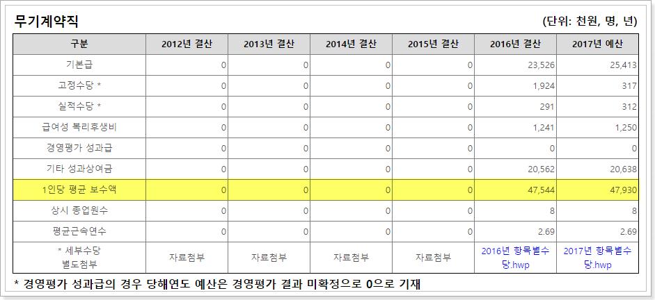 한국조세재정연구원 무기계약직 평균보수