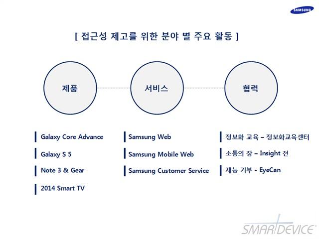 2014 웹 접근성 향상 전략 세미나, Web Accessibility, 삼성, 웹 접근성, 삼성전자, 삼성 웹 접근성, 접근성, 접근성향상, 장애인 스마트폰, 장애인 IT, 장애인 접근성