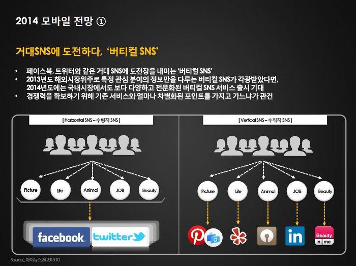 2014 모바일 전망 거대 SNS에 도전하다, '버티컬 SNS' - 페이스북, 트위터와 같은 거대 SNS에 도전장을 내미는 '버티컬 SNS' - 2013년도 해외시장 위주로 특정 관심분야의 정보만을 다루는 버티컬 SNS가 각광받았다면, 2014년에는 국내시장에서도 보다 다양하고 전문화된 버티컬 SNS서비스 출시 기대 - 경쟁력을 확보하기 위해 기존 서비스와 얼마나 차별화된 포인트를 가지고 가느냐가 관건