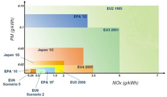 배기가스 규제,배기가스,환경 보존,환경 친화