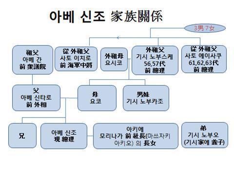 일본 아베총리는 누구인가?집안과 성장과정 폭로서적, 나이와 콤플렉스