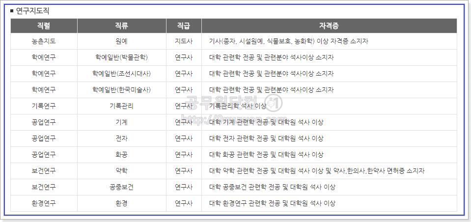 서울시 연구직공무원, 지도직공무원의 응시자격