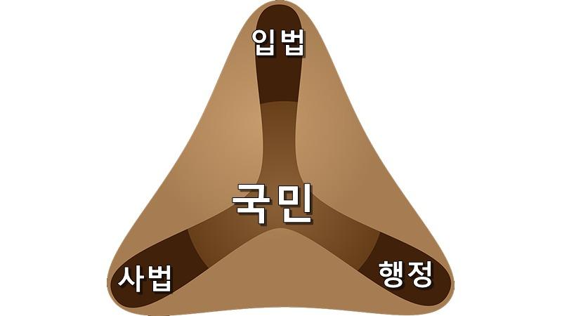 사진: 가장 중요한 것인 정당의 권력 나눠먹기가 아니라 국민을 중심으로한 권력의 분배이다.