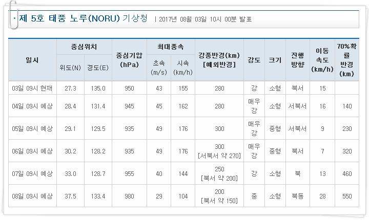 제 5호 태풍 노루(NORU) 진행 정보