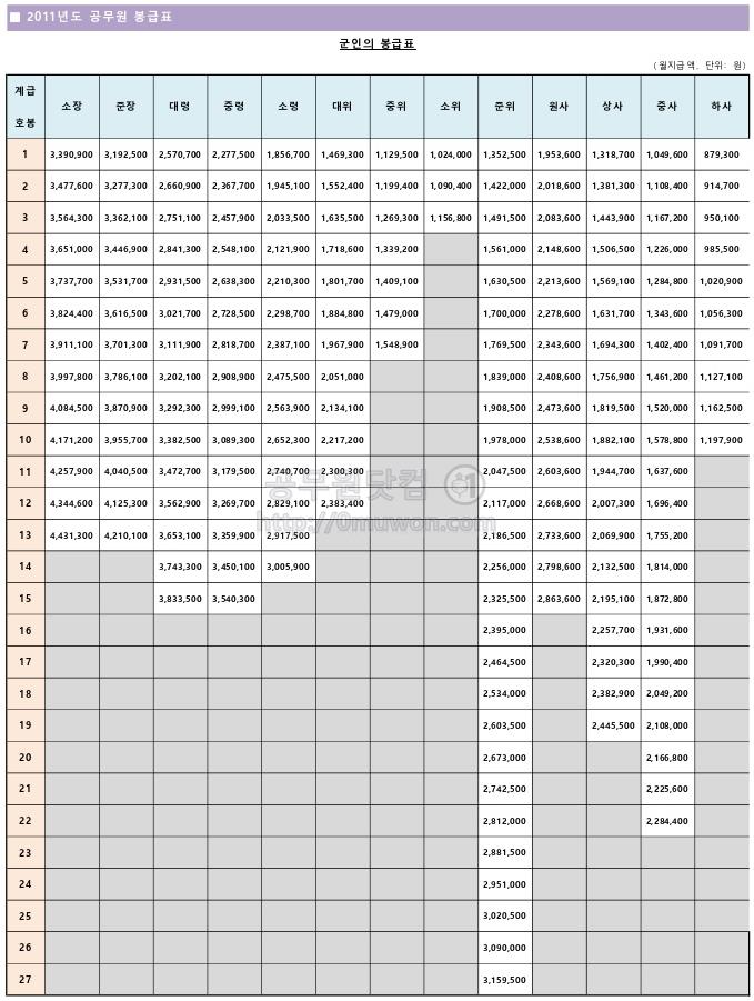 2011년도 군인 봉급표