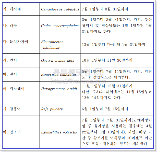 수산자원의 포획ㆍ채취 금지 기간ㆍ구역 및 수심