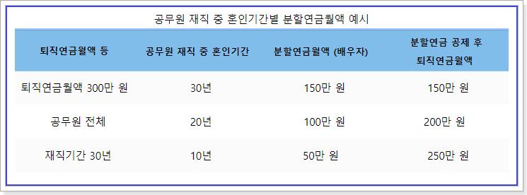 공무원 재직 중 혼인기간별 분할연금월액 예시