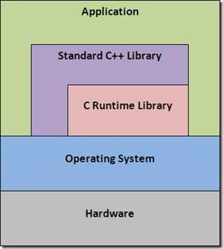 윈도우API DIB 프로그래밍