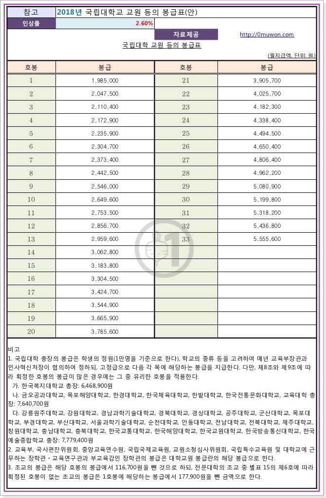 2018 국립대학 교원 등의 봉급표