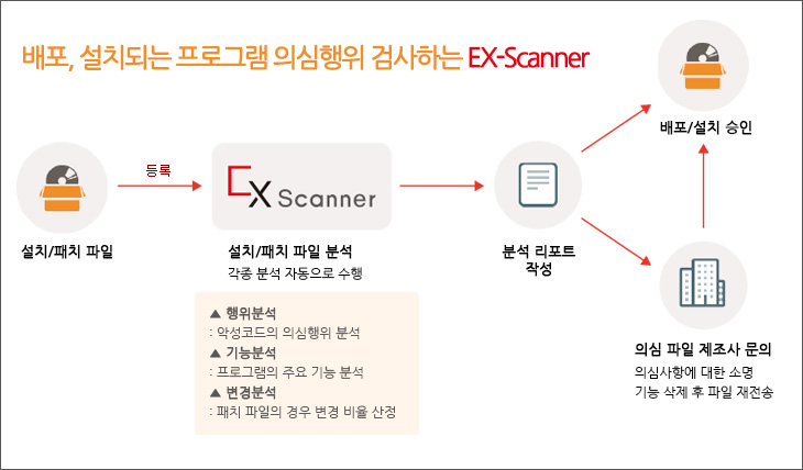 소프트캠프, 설치 프로그램 의심행위 검사하는 엑스스캐너 출시